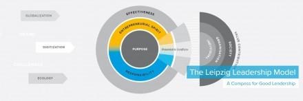 Leipziger Leadership Modell